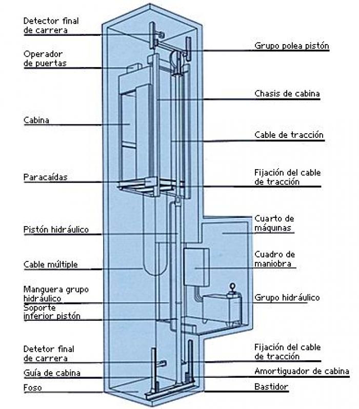 esquema ascensor hidraulico